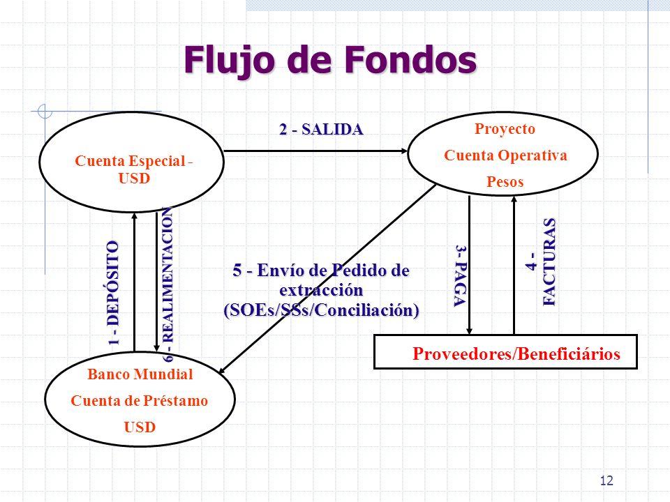 Flujo de Fondos 2 - SALIDA. Proyecto. Cuenta Operativa. Pesos. Cuenta Especial - USD. 4 - FACTURAS.