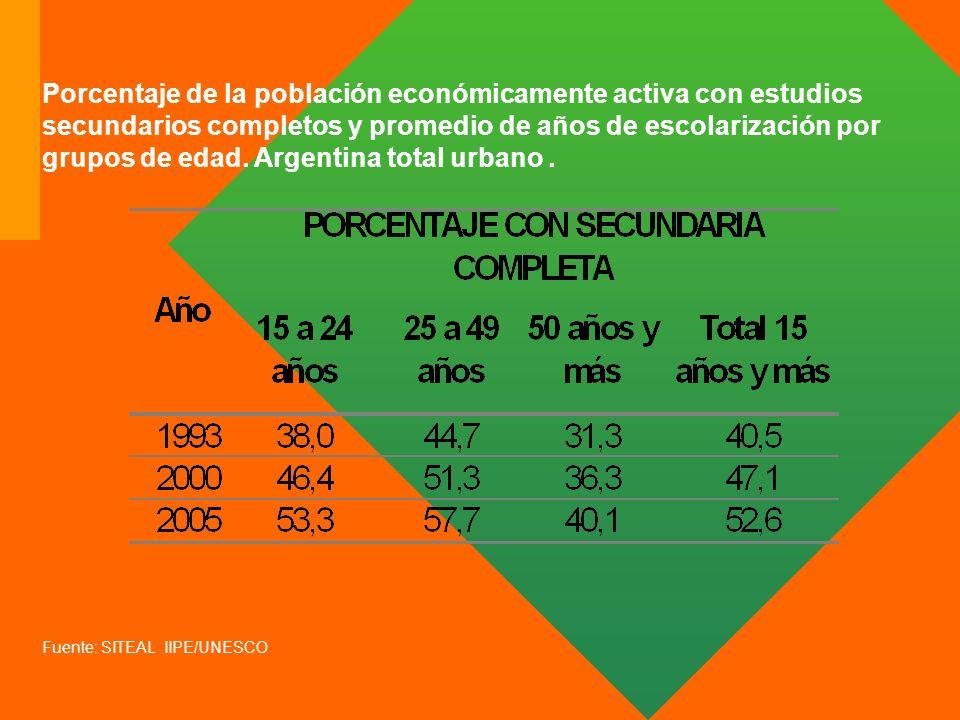 Porcentaje de la población económicamente activa con estudios secundarios completos y promedio de años de escolarización por grupos de edad. Argentina total urbano .