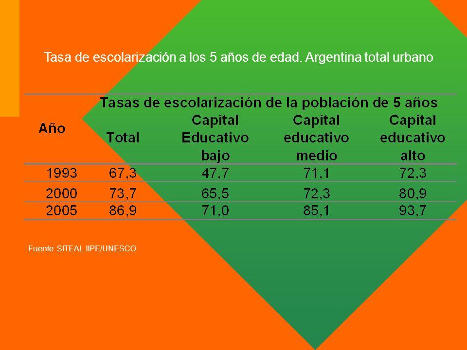 Tasa de escolarización a los 5 años de edad. Argentina total urbano
