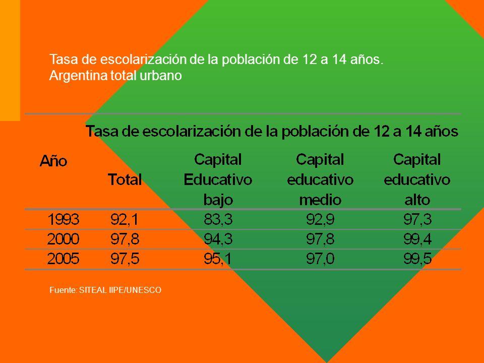 Tasa de escolarización de la población de 12 a 14 años