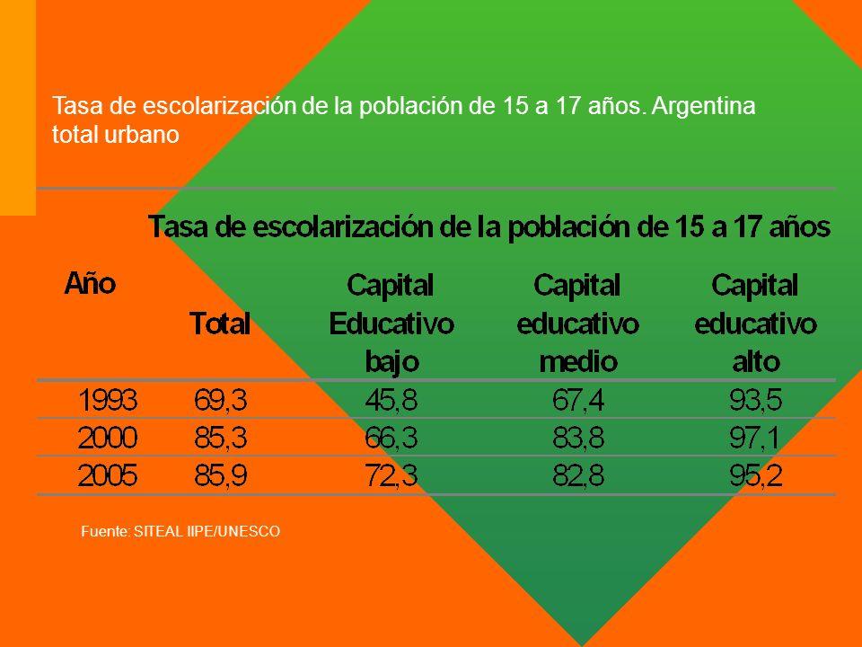 Tasa de escolarización de la población de 15 a 17 años