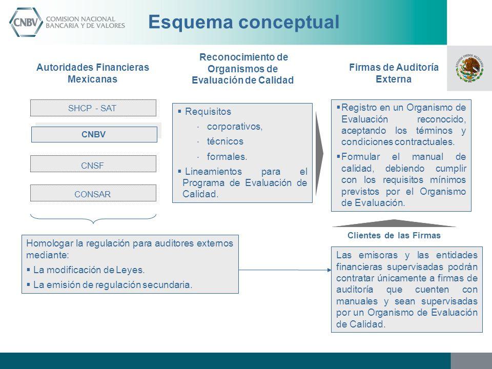 Esquema conceptual Reconocimiento de Organismos de Evaluación de Calidad. Autoridades Financieras Mexicanas.