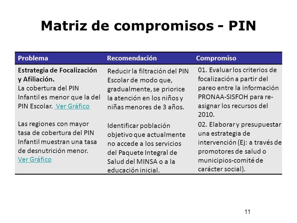 Matriz de compromisos - PIN