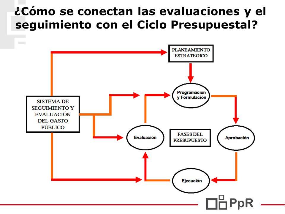 ¿Cómo se conectan las evaluaciones y el seguimiento con el Ciclo Presupuestal