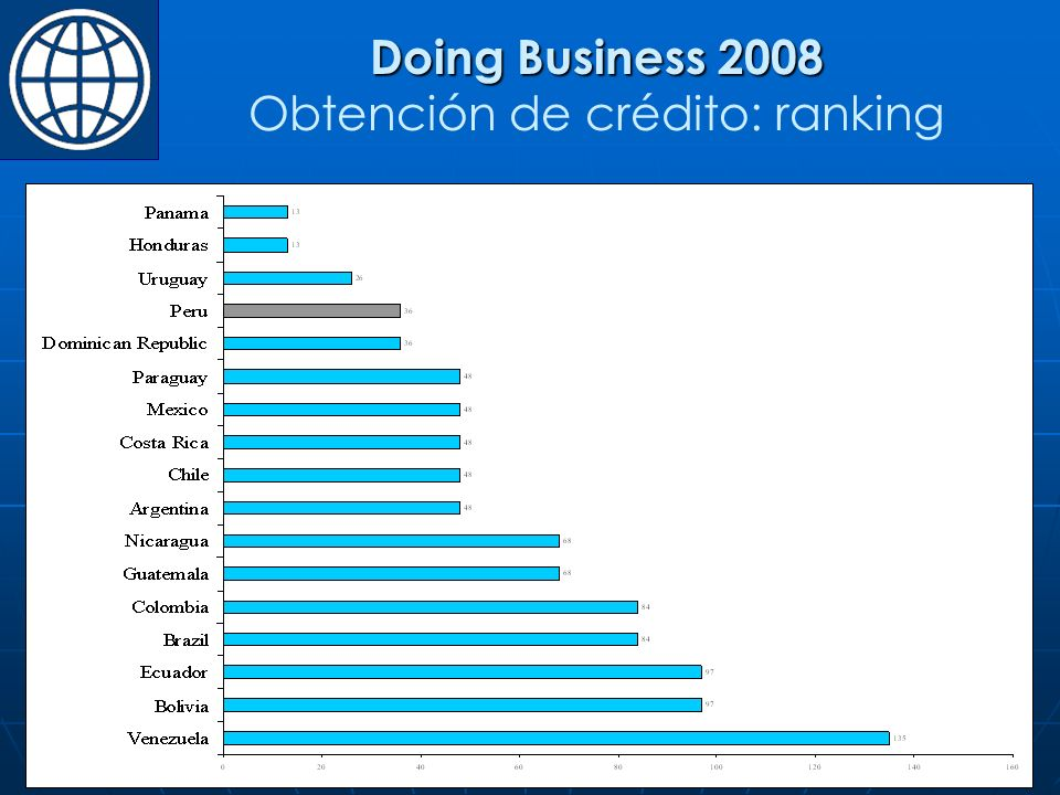 Doing Business 2008 Obtención de crédito: ranking