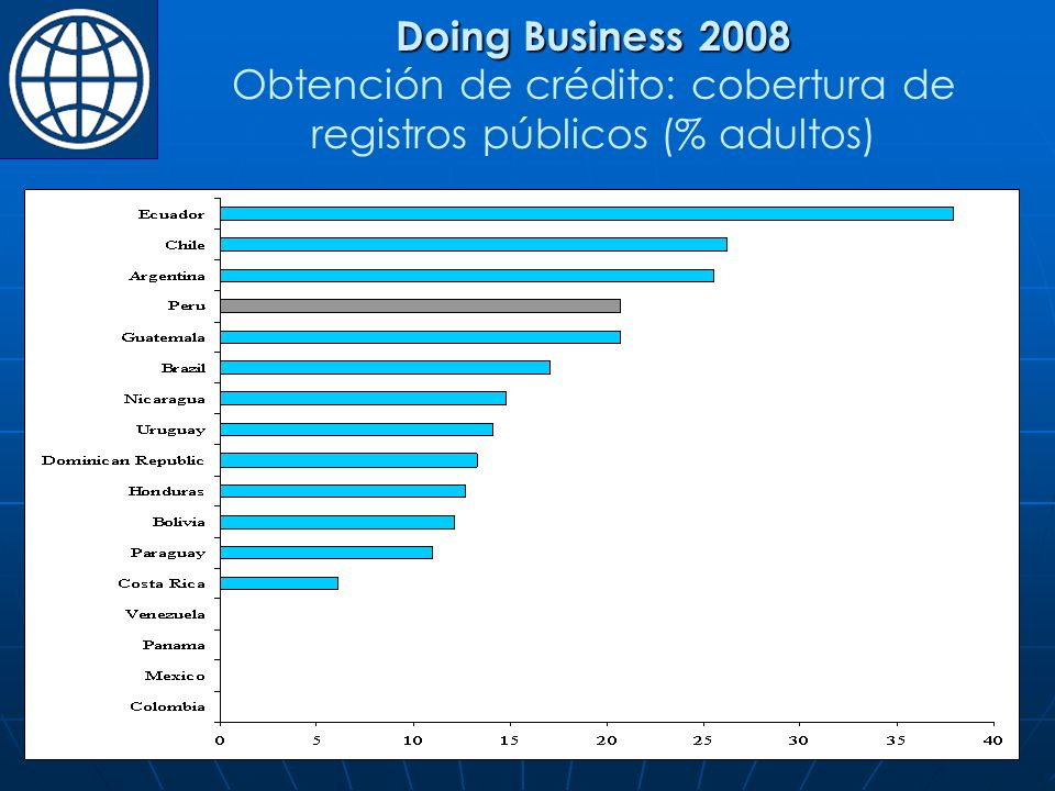 Doing Business 2008 Obtención de crédito: cobertura de registros públicos (% adultos)
