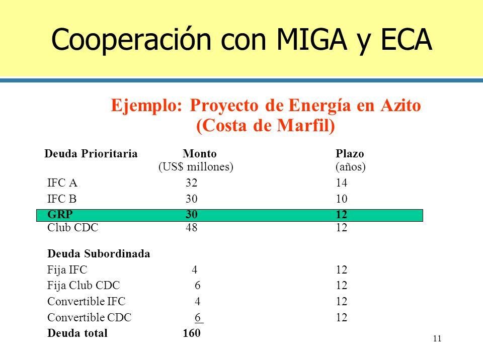 Cooperación con MIGA y ECA