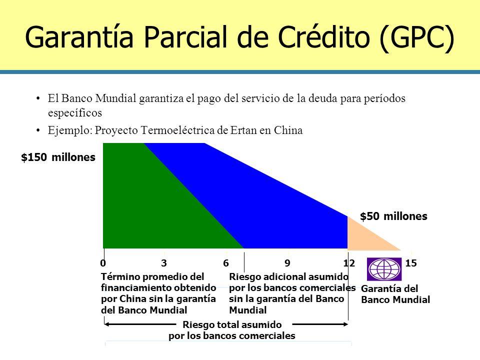 Garantía Parcial de Crédito (GPC)