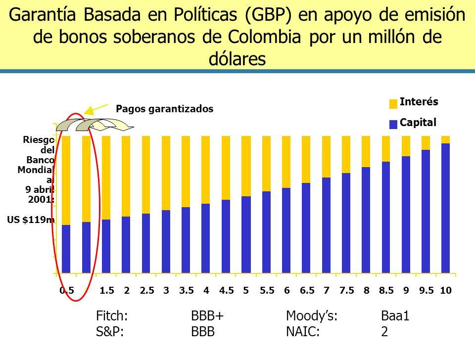Garantía Basada en Políticas (GBP) en apoyo de emisión de bonos soberanos de Colombia por un millón de dólares