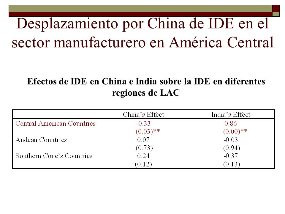 Desplazamiento por China de IDE en el sector manufacturero en América Central