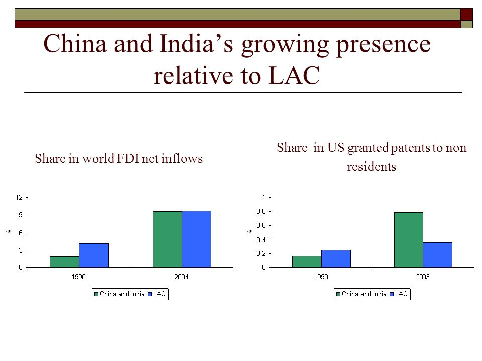 China and India's growing presence relative to LAC