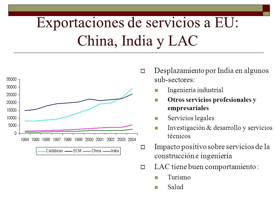 Exportaciones de servicios a EU: China, India y LAC