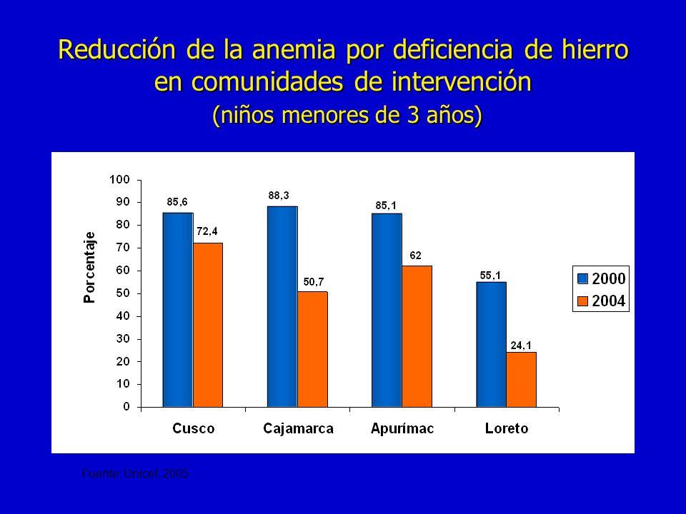 Reducción de la anemia por deficiencia de hierro en comunidades de intervención (niños menores de 3 años)