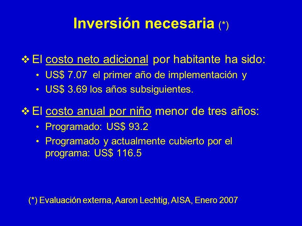 Inversión necesaria (*)