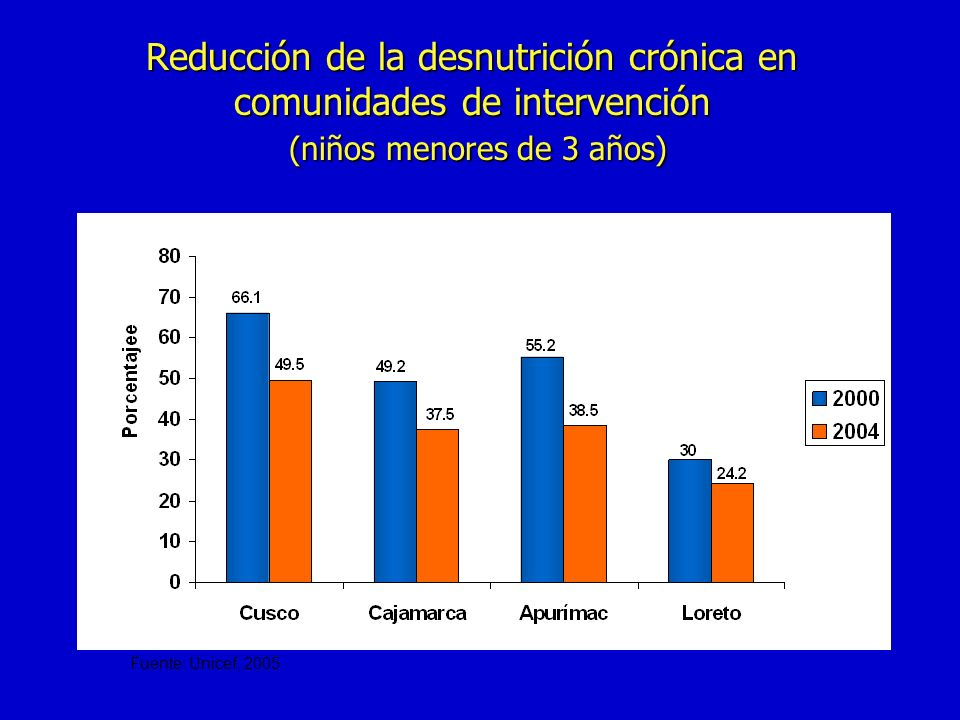 Reducción de la desnutrición crónica en comunidades de intervención (niños menores de 3 años)