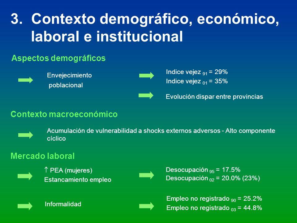 3. Contexto demográfico, económico, laboral e institucional