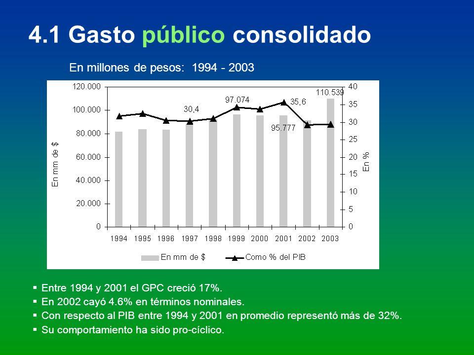 4.1 Gasto público consolidado