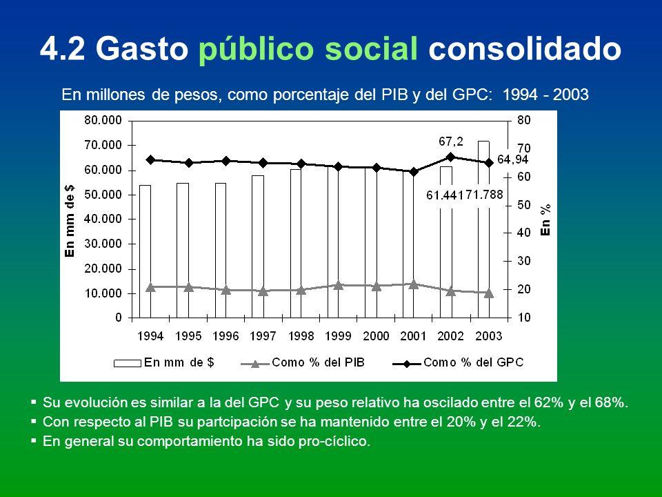 4.2 Gasto público social consolidado