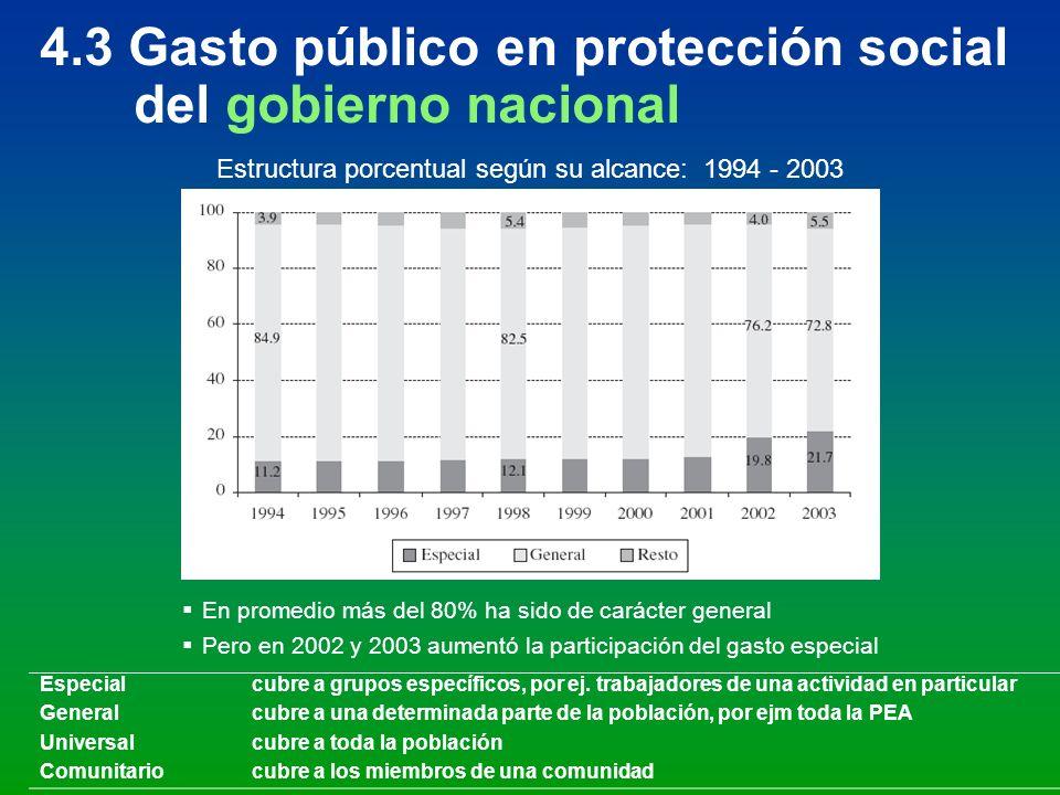 4.3 Gasto público en protección social del gobierno nacional