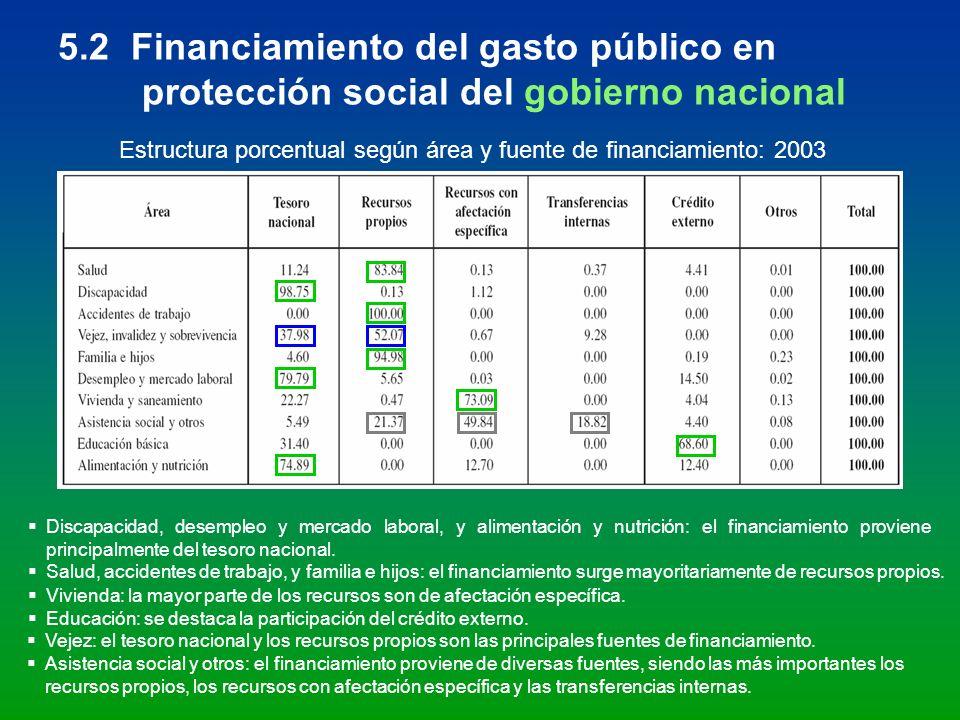 5.2 Financiamiento del gasto público en protección social del gobierno nacional