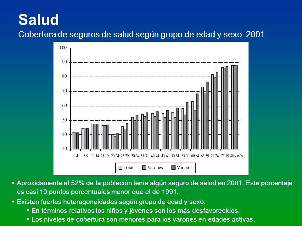 Salud Cobertura de seguros de salud según grupo de edad y sexo: 2001