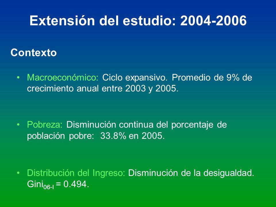 Extensión del estudio: 2004-2006