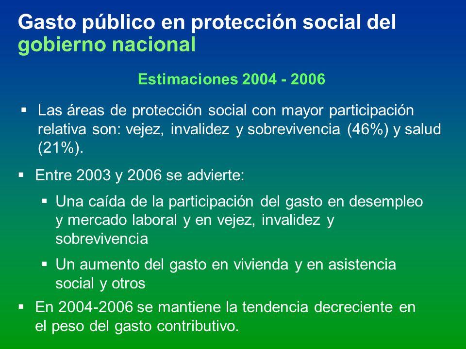 Gasto público en protección social del gobierno nacional