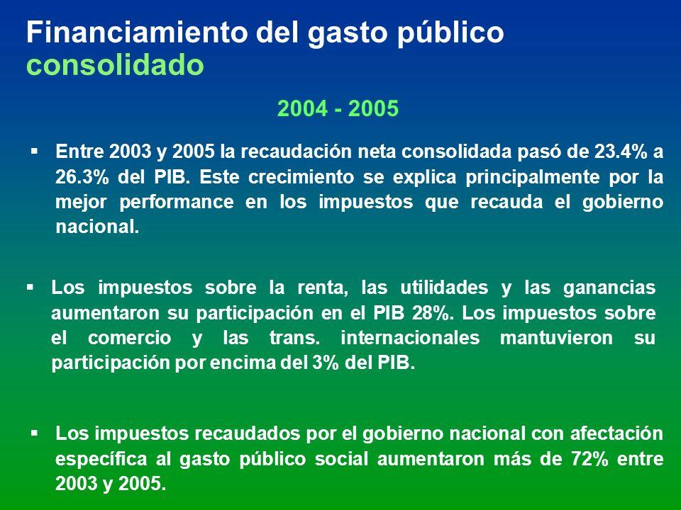 Financiamiento del gasto público consolidado