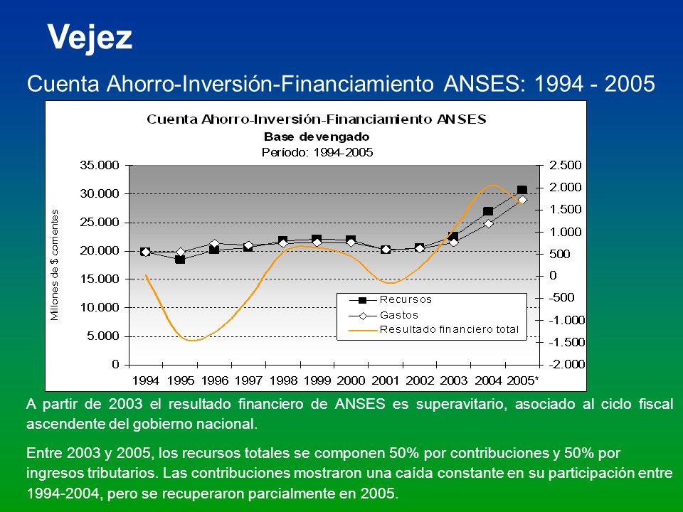 Cuenta Ahorro-Inversión-Financiamiento ANSES: 1994 - 2005