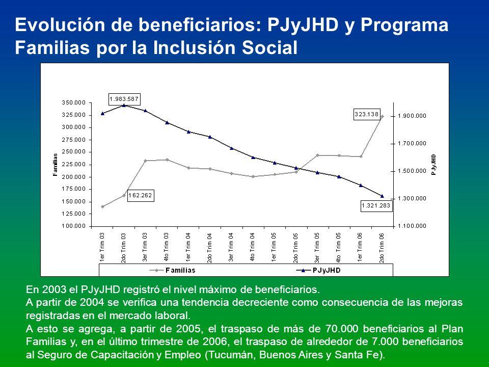 Evolución de beneficiarios: PJyJHD y Programa Familias por la Inclusión Social