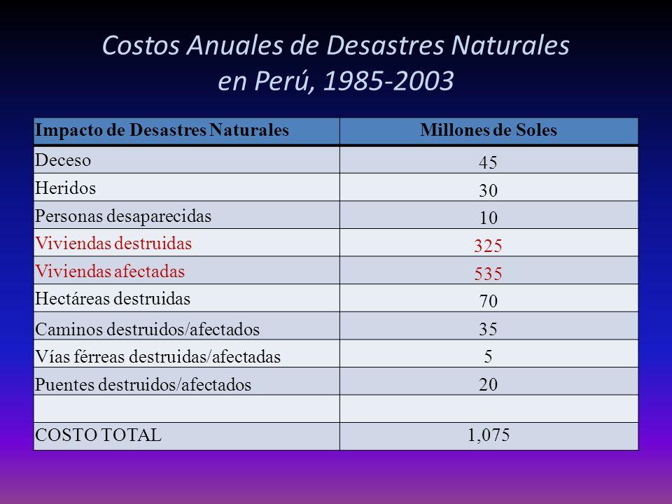 Costos Anuales de Desastres Naturales en Perú, 1985-2003