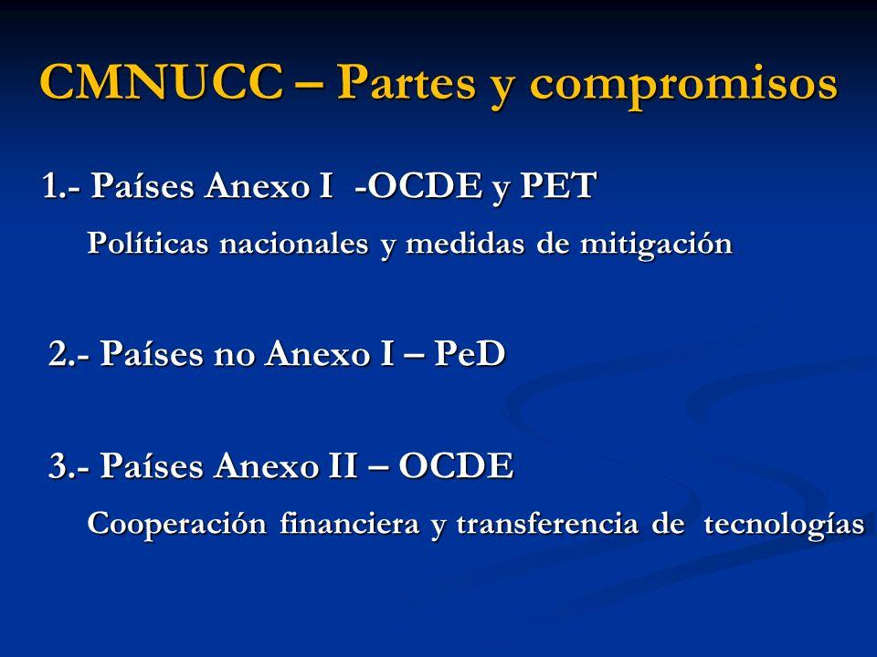 CMNUCC – Partes y compromisos