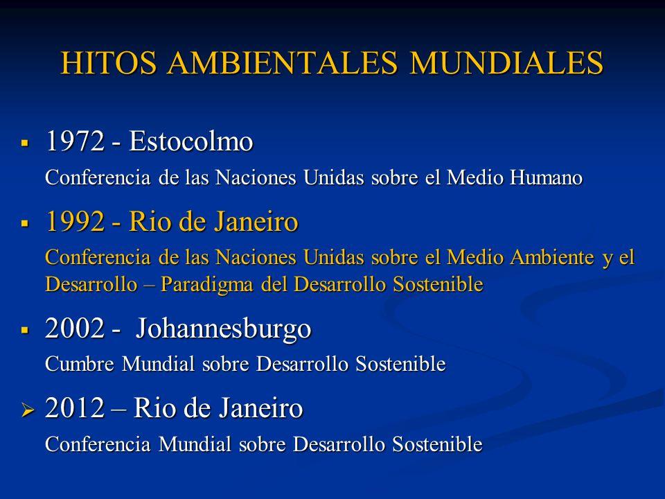 HITOS AMBIENTALES MUNDIALES