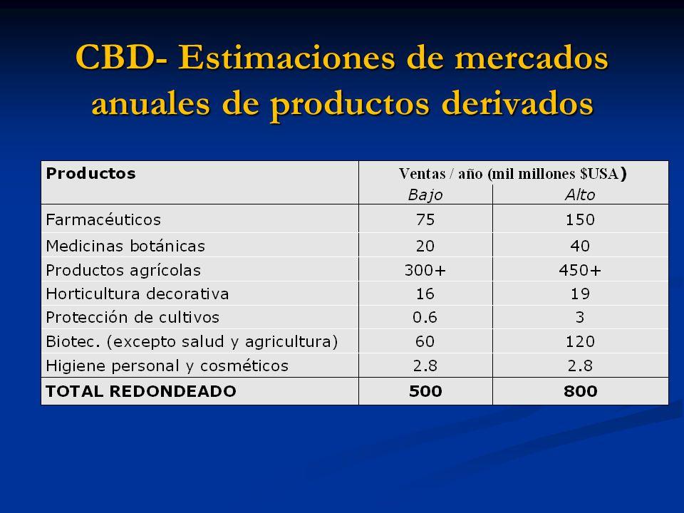 CBD- Estimaciones de mercados anuales de productos derivados