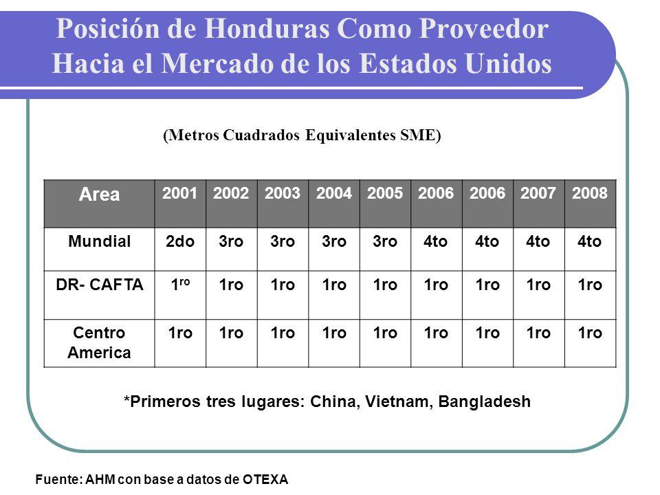 Posición de Honduras Como Proveedor Hacia el Mercado de los Estados Unidos (Metros Cuadrados Equivalentes SME)