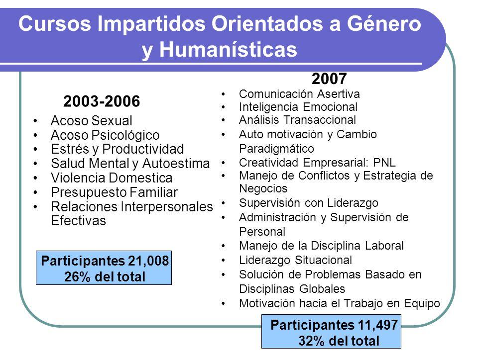 Cursos Impartidos Orientados a Género y Humanísticas