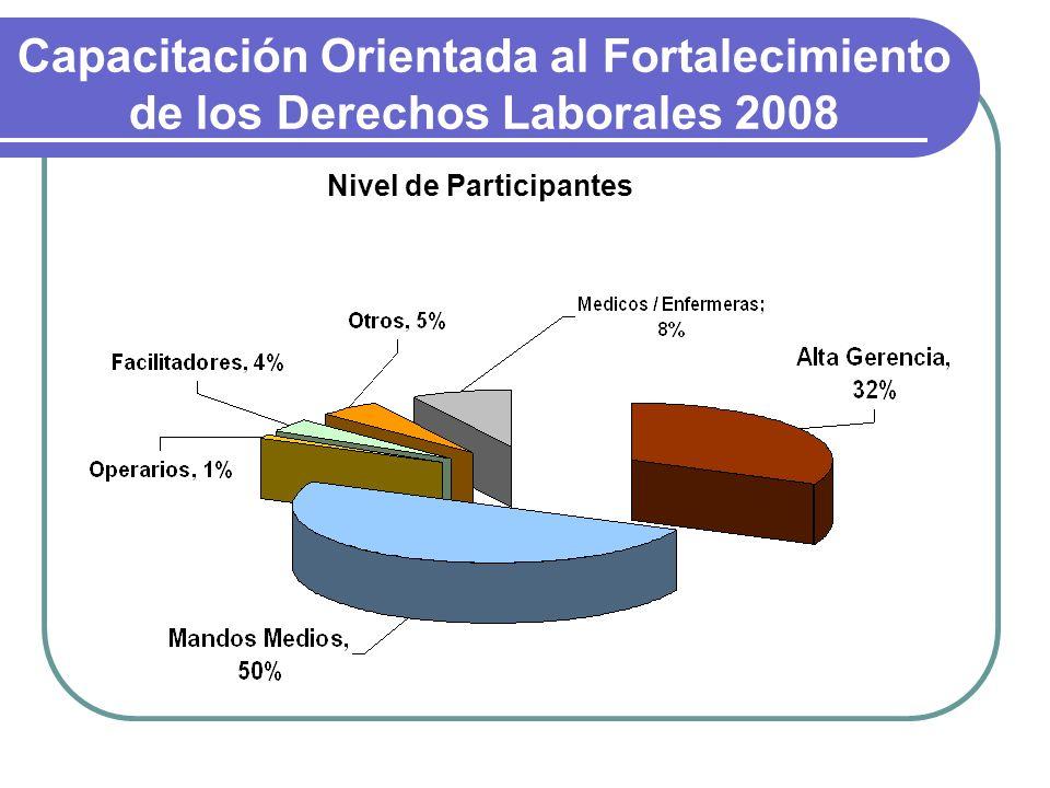 Nivel de Participantes