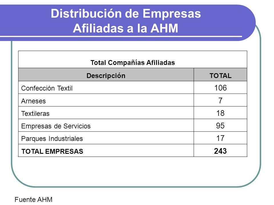 Distribución de Empresas Afiliadas a la AHM