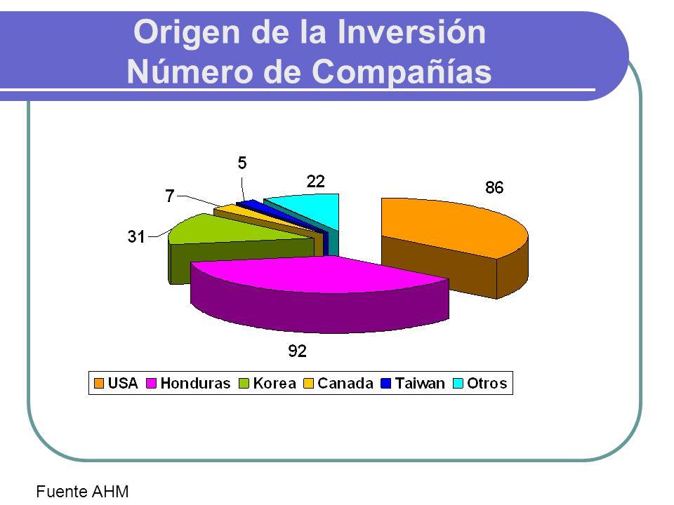 Origen de la Inversión Número de Compañías