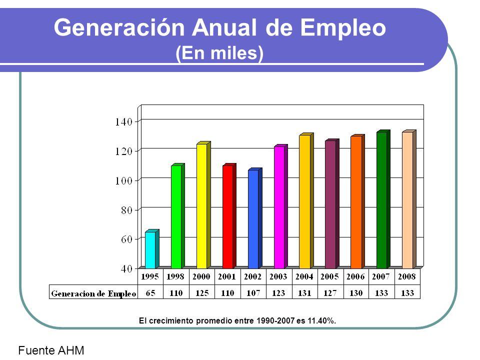 Generación Anual de Empleo (En miles)