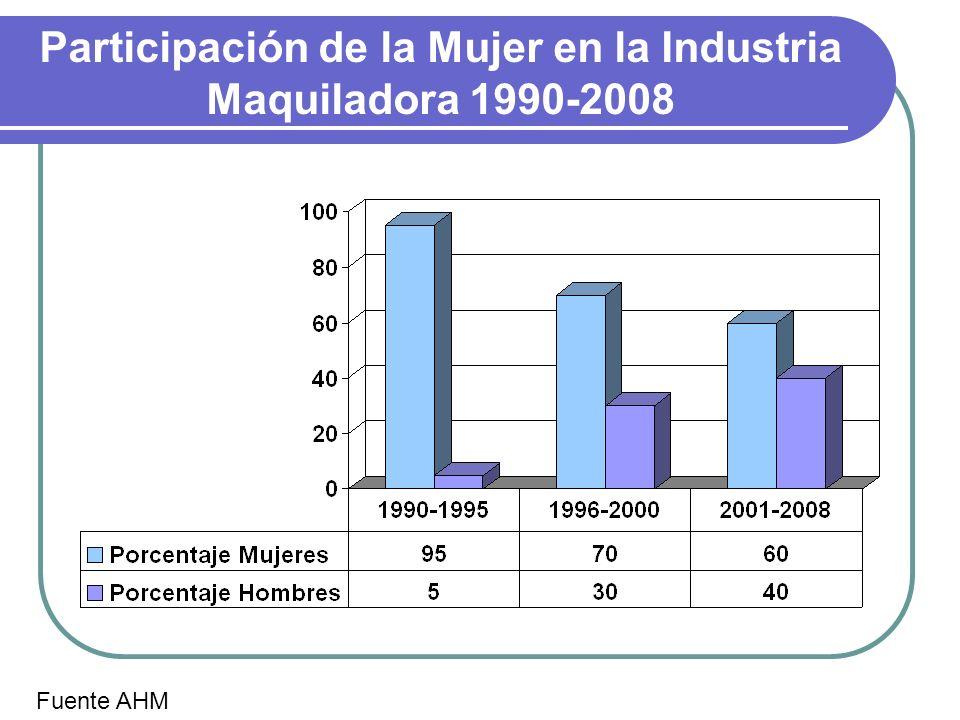 Participación de la Mujer en la Industria Maquiladora 1990-2008