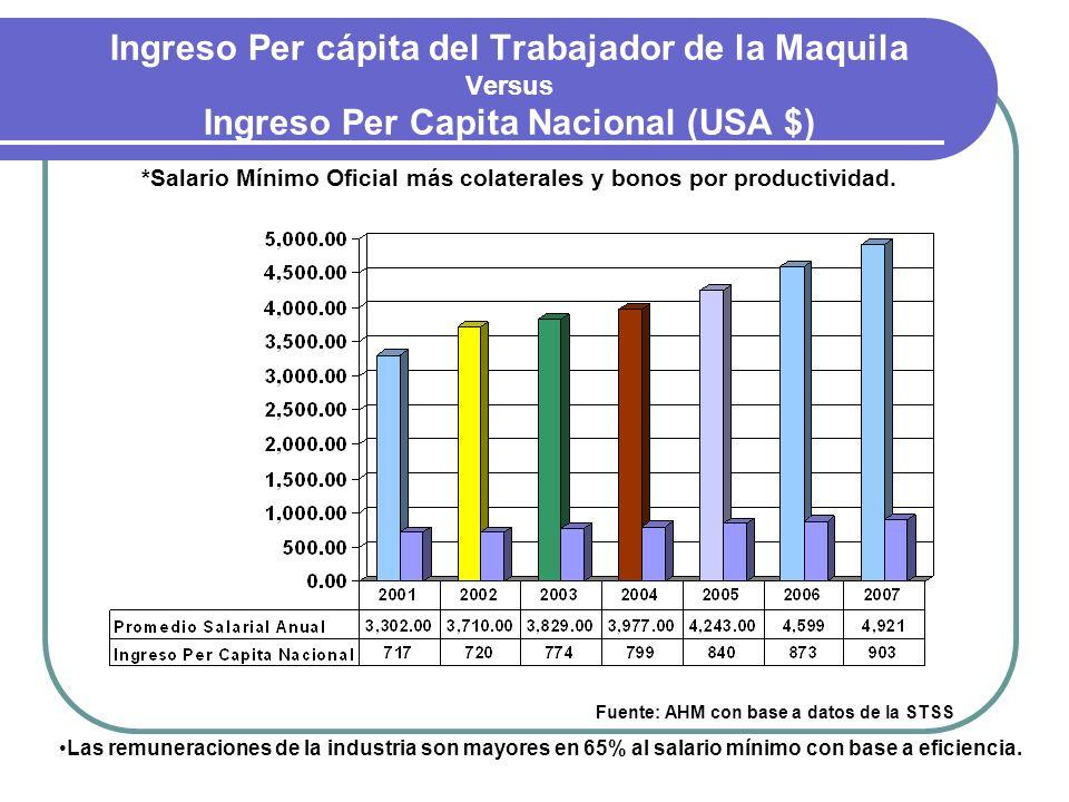 Ingreso Per cápita del Trabajador de la Maquila Versus Ingreso Per Capita Nacional (USA $)