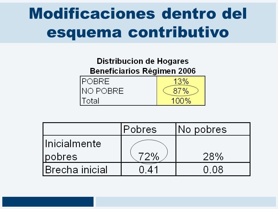Modificaciones dentro del esquema contributivo