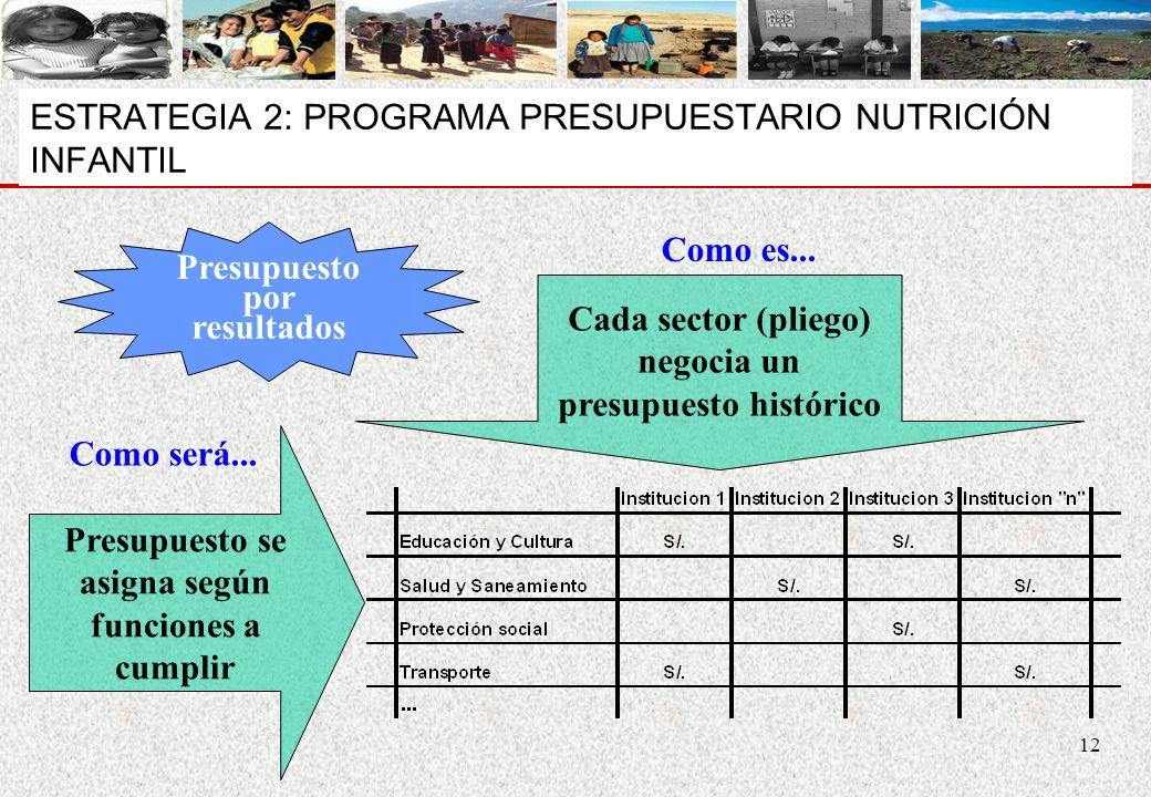 ESTRATEGIA 2: PROGRAMA PRESUPUESTARIO NUTRICIÓN INFANTIL
