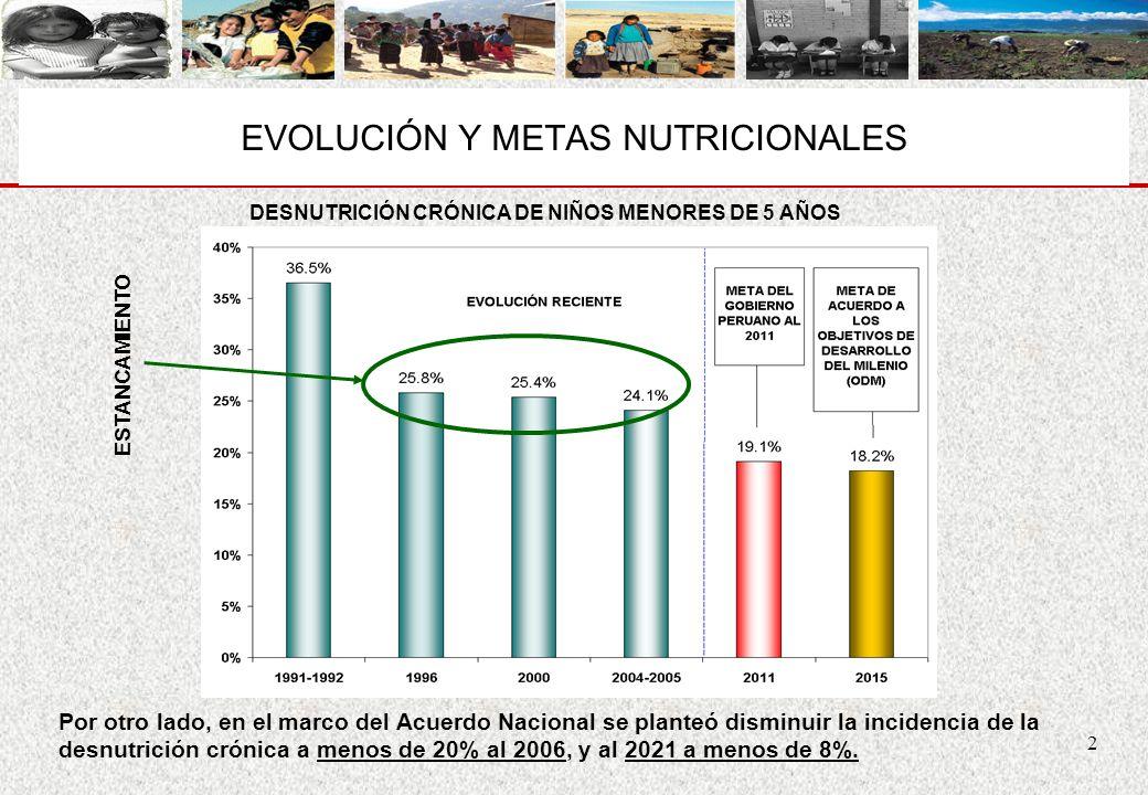 EVOLUCIÓN Y METAS NUTRICIONALES