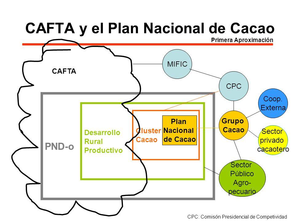 CAFTA y el Plan Nacional de Cacao Primera Aproximación