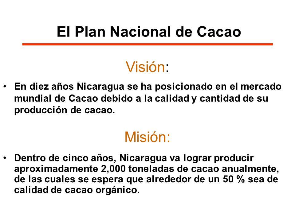 El Plan Nacional de Cacao