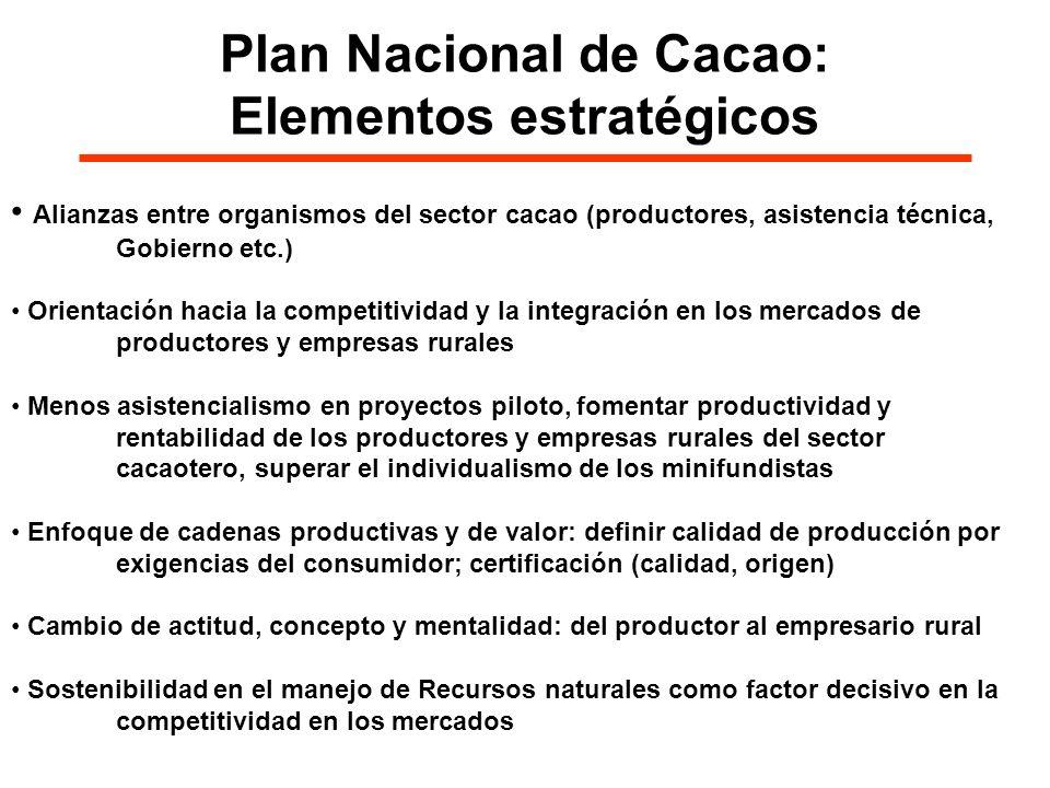 Plan Nacional de Cacao: Elementos estratégicos