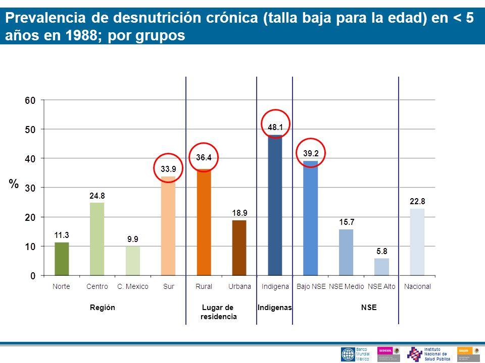 Prevalencia de desnutrición crónica (talla baja para la edad) en < 5 años en 1988; por grupos