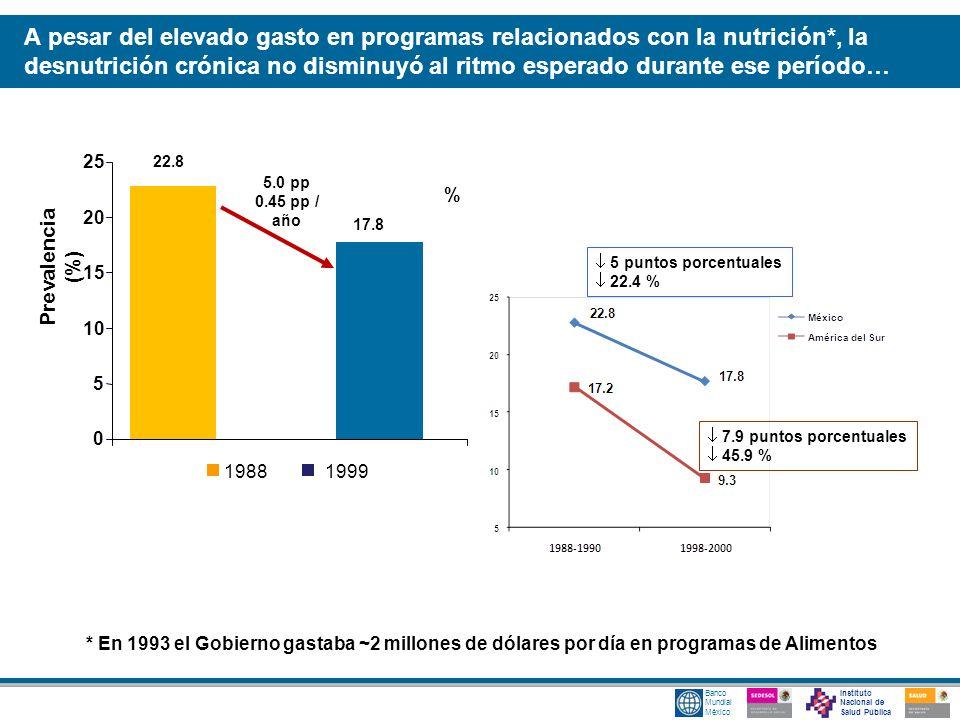 A pesar del elevado gasto en programas relacionados con la nutrición